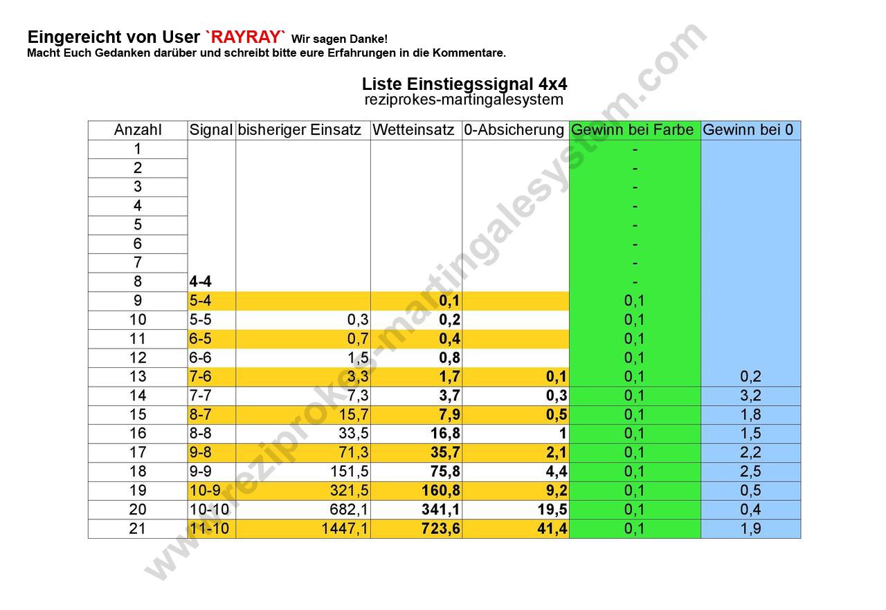 Einstiegssignale RayRay 4x4